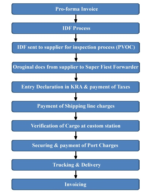 Super First Forwarders Limited Flow Chart